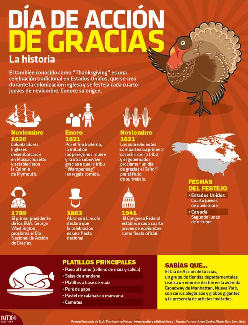 Thanksgiving In Spanish Ideas For Teachers And Families